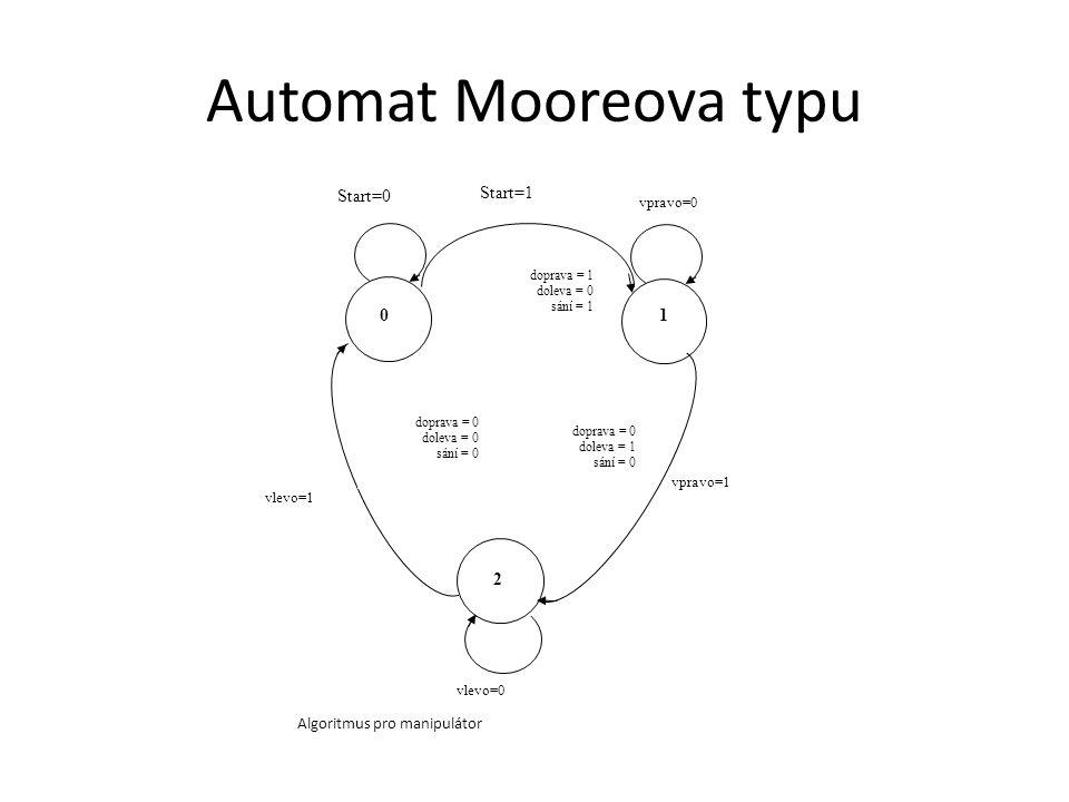 Automat Mooreova typu 01 2 Start=0 Start=1 vpravo=0 vpravo=1 vlevo=0 vlevo=1 doprava = 0 doleva = 0 sání = 0 doprava = 1 doleva = 0 sání = 1 doprava = 0 doleva = 1 sání = 0 Algoritmus pro manipulátor