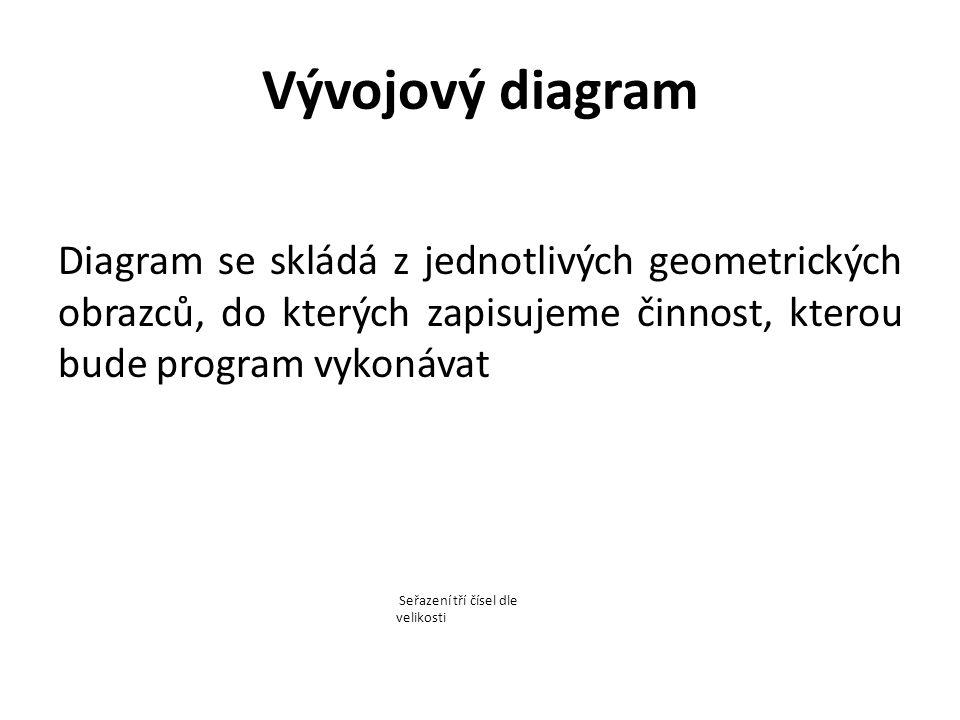 Vývojový diagram Diagram se skládá z jednotlivých geometrických obrazců, do kterých zapisujeme činnost, kterou bude program vykonávat Seřazení tří čísel dle velikosti