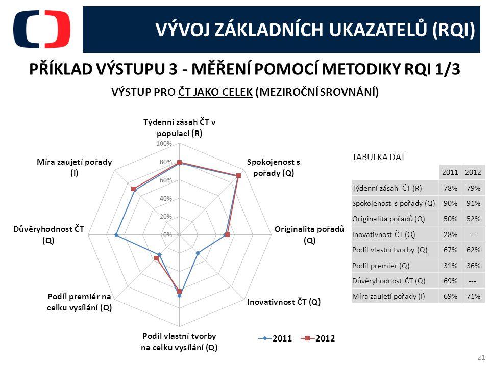 PŘÍKLAD VÝSTUPU 3 - MĚŘENÍ POMOCÍ METODIKY RQI 1/3 VÝSTUP PRO ČT JAKO CELEK (MEZIROČNÍ SROVNÁNÍ) 21 VÝVOJ ZÁKLADNÍCH UKAZATELŮ (RQI) TABULKA DAT 20112012 Týdenní zásah ČT (R)78%79% Spokojenost s pořady (Q)90%91% Originalita pořadů (Q)50%52% Inovativnost ČT (Q)28%--- Podíl vlastní tvorby (Q)67%62% Podíl premiér (Q)31%36% Důvěryhodnost ČT (Q)69%--- Míra zaujetí pořady (I)69%71%