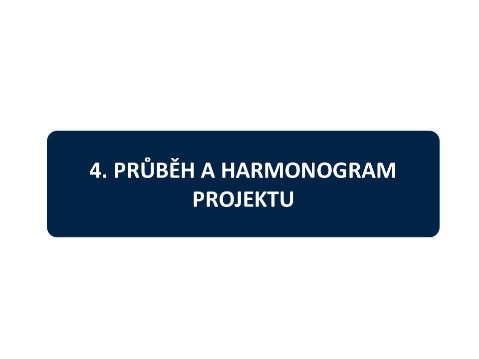 4. PRŮBĚH A HARMONOGRAM PROJEKTU