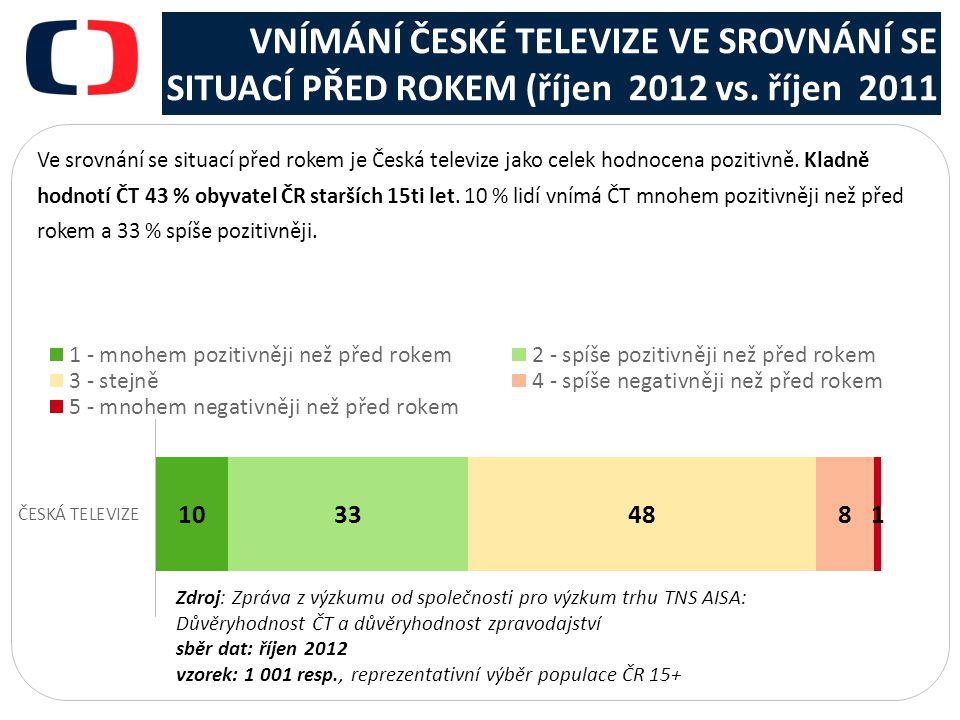 VNÍMÁNÍ ČESKÉ TELEVIZE VE SROVNÁNÍ SE SITUACÍ PŘED ROKEM (říjen 2012 vs.