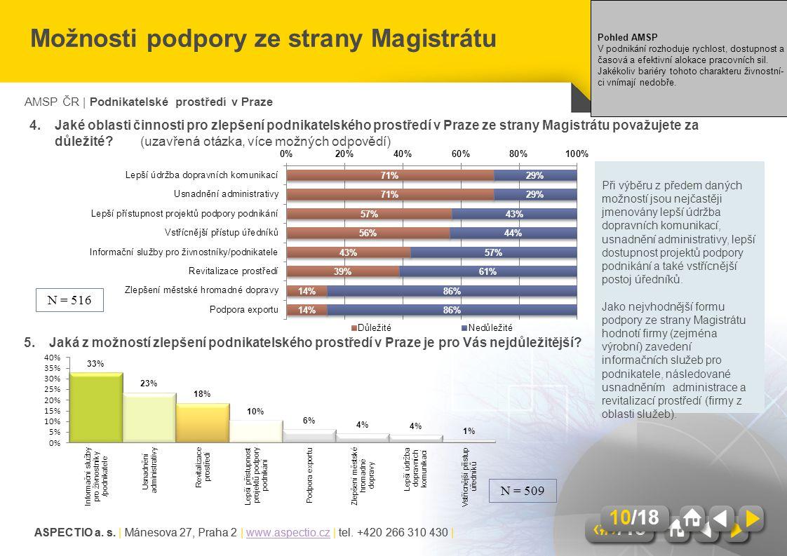 AMSP ČR | Podnikatelské prostředí v Praze ASPECTIO a. s. | Mánesova 27, Praha 2 | www.aspectio.cz | tel. +420 266 310 430 |www.aspectio.cz 10/18 ASPEC