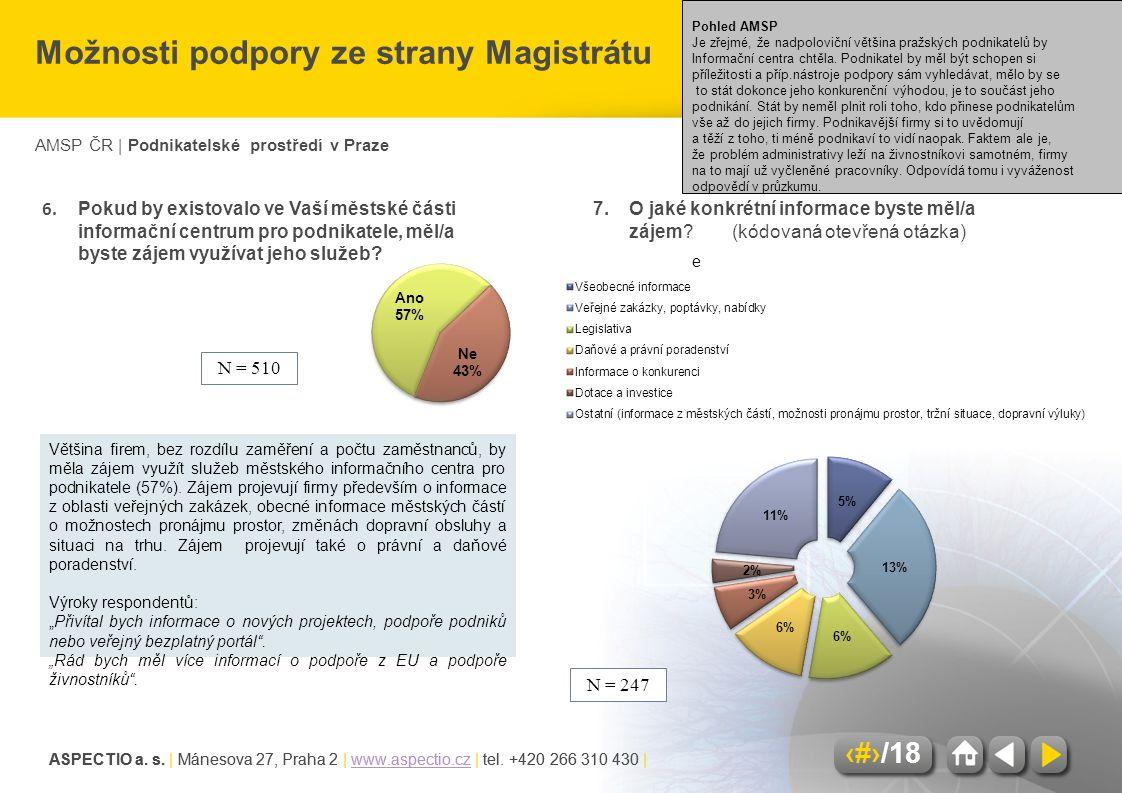 AMSP ČR | Podnikatelské prostředí v Praze ASPECTIO a. s. | Mánesova 27, Praha 2 | www.aspectio.cz | tel. +420 266 310 430 |www.aspectio.cz 11/18 ASPEC