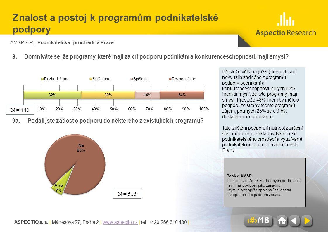 AMSP ČR | Podnikatelské prostředí v Praze ASPECTIO a. s. | Mánesova 27, Praha 2 | www.aspectio.cz | tel. +420 266 310 430 |www.aspectio.cz 12/18 ASPEC