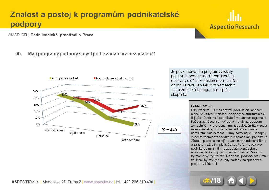 AMSP ČR | Podnikatelské prostředí v Praze ASPECTIO a. s. | Mánesova 27, Praha 2 | www.aspectio.cz | tel. +420 266 310 430 |www.aspectio.cz 13/18 ASPEC