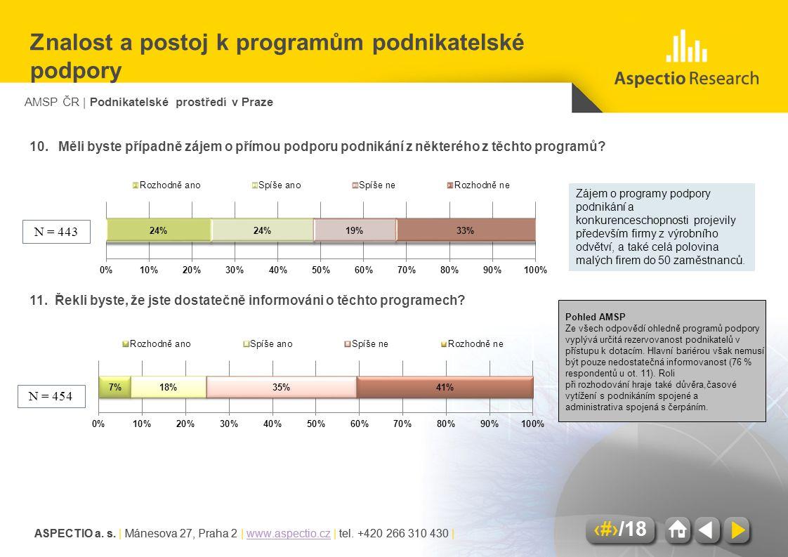AMSP ČR | Podnikatelské prostředí v Praze ASPECTIO a. s. | Mánesova 27, Praha 2 | www.aspectio.cz | tel. +420 266 310 430 |www.aspectio.cz 14/18 ASPEC