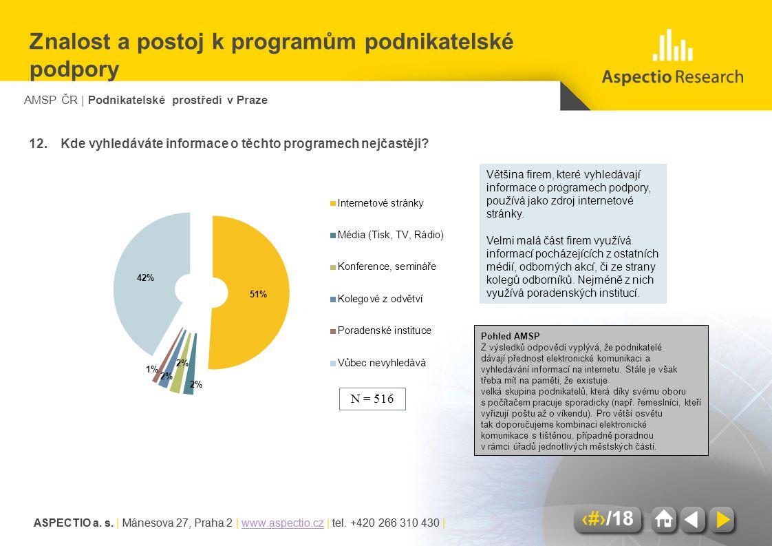 AMSP ČR | Podnikatelské prostředí v Praze ASPECTIO a. s. | Mánesova 27, Praha 2 | www.aspectio.cz | tel. +420 266 310 430 |www.aspectio.cz 15/18 ASPEC