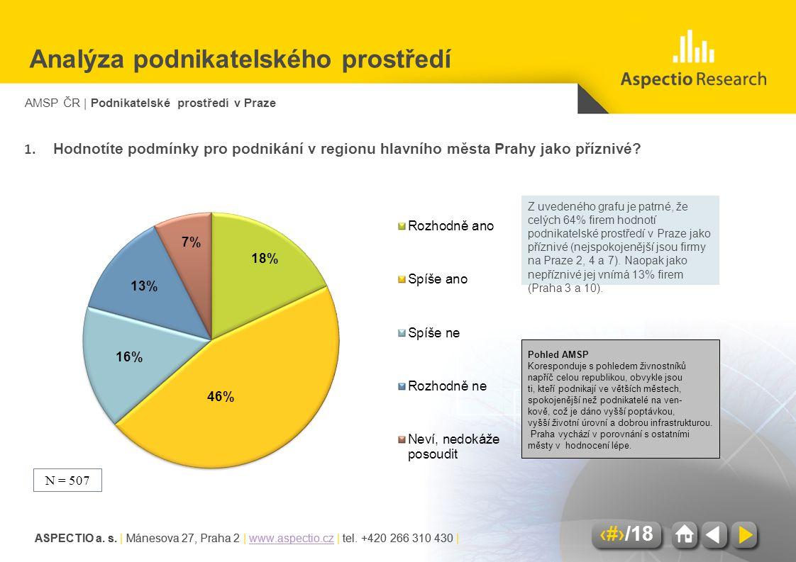 AMSP ČR | Podnikatelské prostředí v Praze ASPECTIO a. s. | Mánesova 27, Praha 2 | www.aspectio.cz | tel. +420 266 310 430 |www.aspectio.cz 7/18 ASPECT