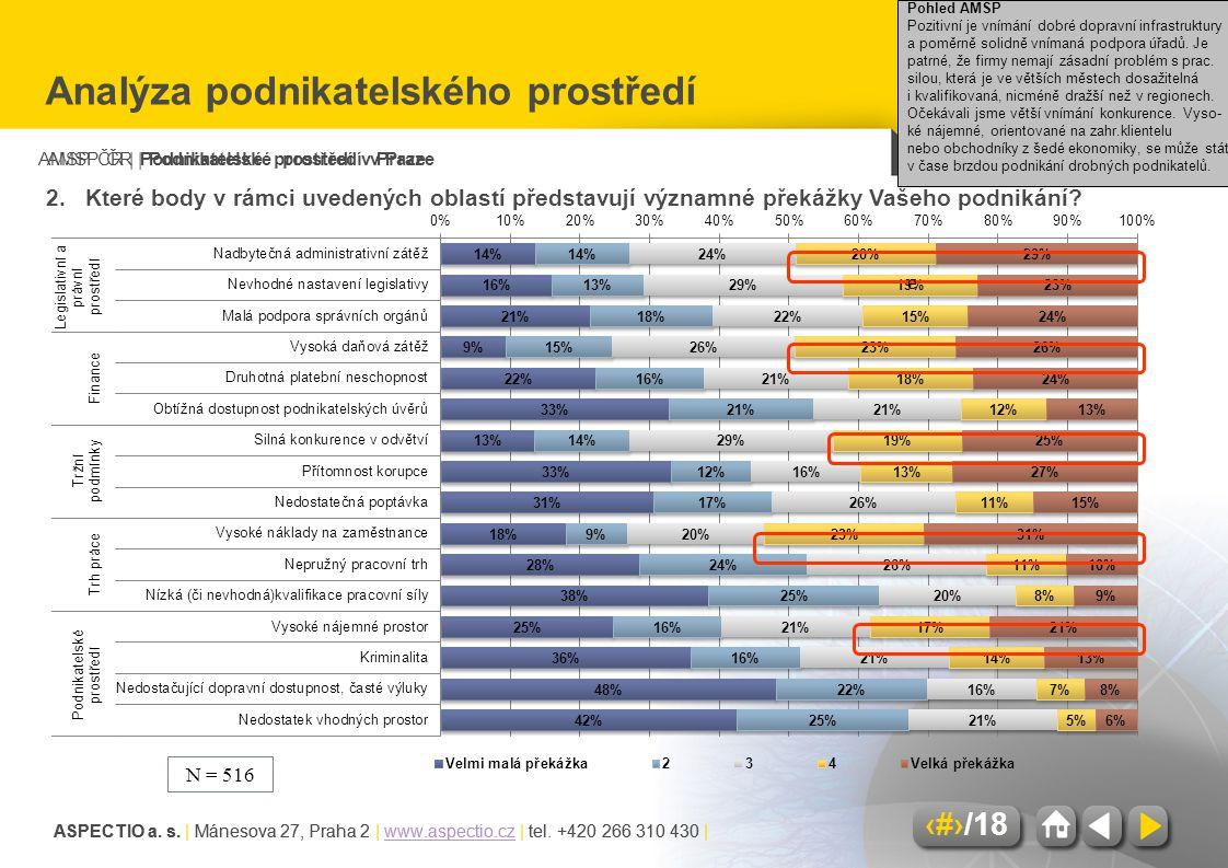 AMSP ČR | Podnikatelské prostředí v Praze ASPECTIO a. s. | Mánesova 27, Praha 2 | www.aspectio.cz | tel. +420 266 310 430 |www.aspectio.cz 8/18 ASPECT