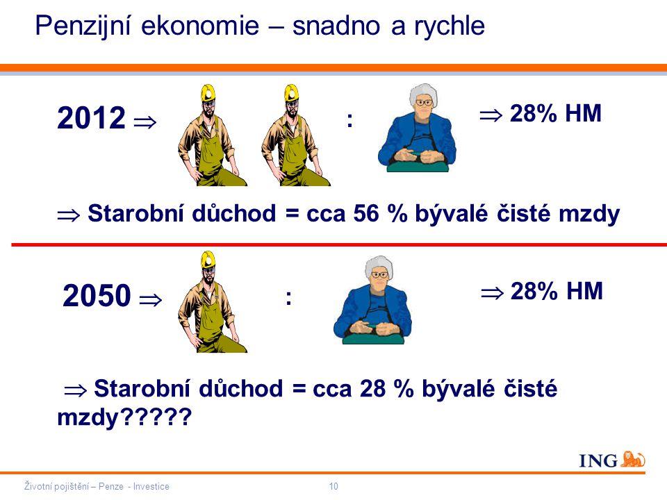 Do not put content on the brand signature area Orange RGB= 255,102,000 Light blue RGB= 180,195,225 Dark blue RGB= 000,000,102 Grey RGB= 150,150,150 ING colour balance Guideline www.ing-presentations.intranet Penzijní ekonomie – snadno a rychle 2012  2050   28% HM  Starobní důchod = cca 56 % bývalé čisté mzdy : :  28% HM  Starobní důchod = cca 28 % bývalé čisté mzdy .