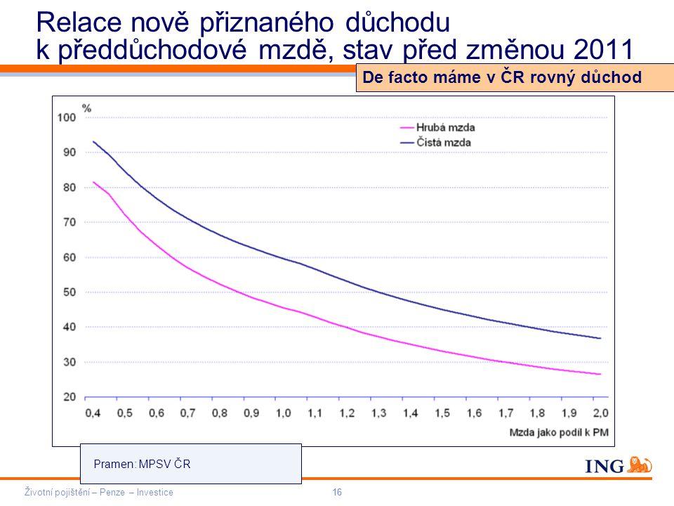 Do not put content on the brand signature area Orange RGB= 255,102,000 Light blue RGB= 180,195,225 Dark blue RGB= 000,000,102 Grey RGB= 150,150,150 ING colour balance Guideline www.ing-presentations.intranet Životní pojištění – Penze – Investice16 Relace nově přiznaného důchodu k předdůchodové mzdě, stav před změnou 2011 16 De facto máme v ČR rovný důchod Pramen: MPSV ČR