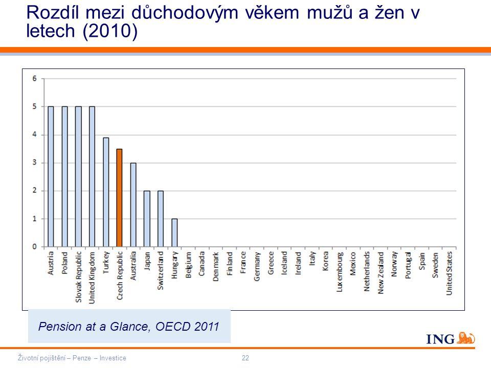 Do not put content on the brand signature area Orange RGB= 255,102,000 Light blue RGB= 180,195,225 Dark blue RGB= 000,000,102 Grey RGB= 150,150,150 ING colour balance Guideline www.ing-presentations.intranet Rozdíl mezi důchodovým věkem mužů a žen v letech (2010) Životní pojištění – Penze – Investice22 Pension at a Glance, OECD 2011