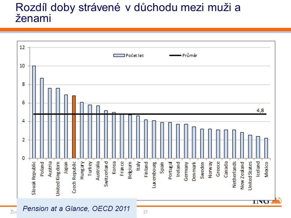 Do not put content on the brand signature area Orange RGB= 255,102,000 Light blue RGB= 180,195,225 Dark blue RGB= 000,000,102 Grey RGB= 150,150,150 ING colour balance Guideline www.ing-presentations.intranet Rozdíl doby strávené v důchodu mezi muži a ženami Životní pojištění – Penze – Investice27 Pension at a Glance, OECD 2011
