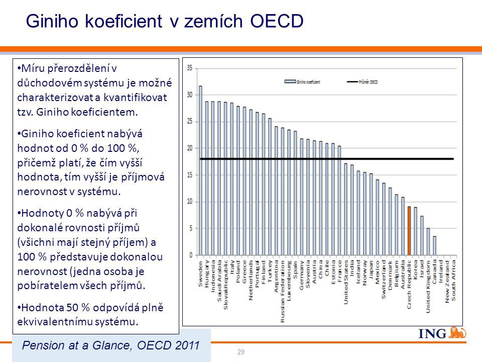 Do not put content on the brand signature area Orange RGB= 255,102,000 Light blue RGB= 180,195,225 Dark blue RGB= 000,000,102 Grey RGB= 150,150,150 ING colour balance Guideline www.ing-presentations.intranet Giniho koeficient v zemích OECD Životní pojištění – Penze – Investice29 Pension at a Glance, OECD 2011 Míru přerozdělení v důchodovém systému je možné charakterizovat a kvantifikovat tzv.