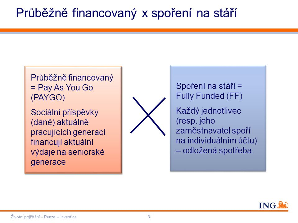 Do not put content on the brand signature area Orange RGB= 255,102,000 Light blue RGB= 180,195,225 Dark blue RGB= 000,000,102 Grey RGB= 150,150,150 ING colour balance Guideline www.ing-presentations.intranet Průběžně financovaný x spoření na stáří Životní pojištění – Penze – Investice3 Průběžně financovaný = Pay As You Go (PAYGO) Sociální příspěvky (daně) aktuálně pracujících generací financují aktuální výdaje na seniorské generace Průběžně financovaný = Pay As You Go (PAYGO) Sociální příspěvky (daně) aktuálně pracujících generací financují aktuální výdaje na seniorské generace Spoření na stáří = Fully Funded (FF) Každý jednotlivec (resp.
