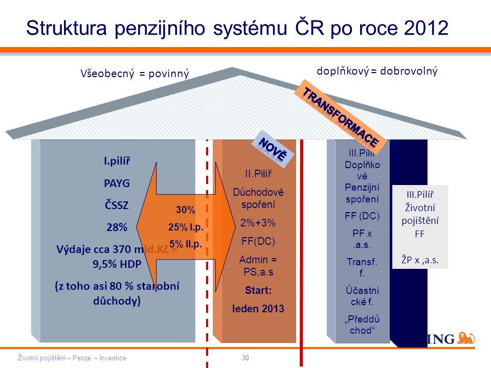 Do not put content on the brand signature area Orange RGB= 255,102,000 Light blue RGB= 180,195,225 Dark blue RGB= 000,000,102 Grey RGB= 150,150,150 ING colour balance Guideline www.ing-presentations.intranet Životní pojištění – Penze – Investice30 Struktura penzijního systému ČR po roce 2012 I.pilíř PAYG ČSSZ 28% Výdaje cca 370 mld.Kč = 9,5% HDP (z toho asi 80 % starobní důchody) III.Pilíř Doplňko vé Penzijní spoření FF (DC) PF x,a.s.