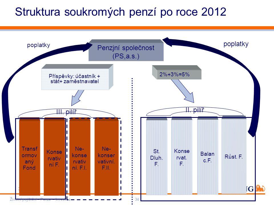 Do not put content on the brand signature area Orange RGB= 255,102,000 Light blue RGB= 180,195,225 Dark blue RGB= 000,000,102 Grey RGB= 150,150,150 ING colour balance Guideline www.ing-presentations.intranet Životní pojištění – Penze – Investice34 Struktura soukromých penzí po roce 2012 Penzjní společnost (PS,a.s.) Transf ormov aný Fond Konse rvativ ní F.