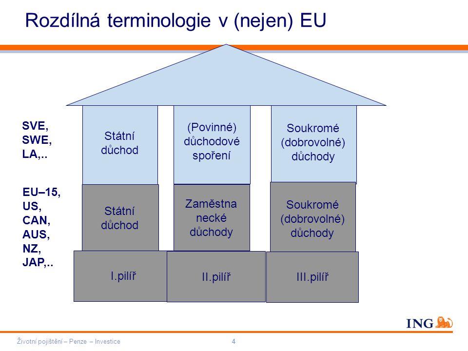 Do not put content on the brand signature area Orange RGB= 255,102,000 Light blue RGB= 180,195,225 Dark blue RGB= 000,000,102 Grey RGB= 150,150,150 ING colour balance Guideline www.ing-presentations.intranet Životní pojištění – Penze – Investice44 Rozdílná terminologie v (nejen) EU Státní důchod (Povinné) důchodové spoření Soukromé (dobrovolné) důchody Státní důchod Soukromé (dobrovolné) důchody Zaměstna necké důchody I.pilíř SVE, SWE, LA,..