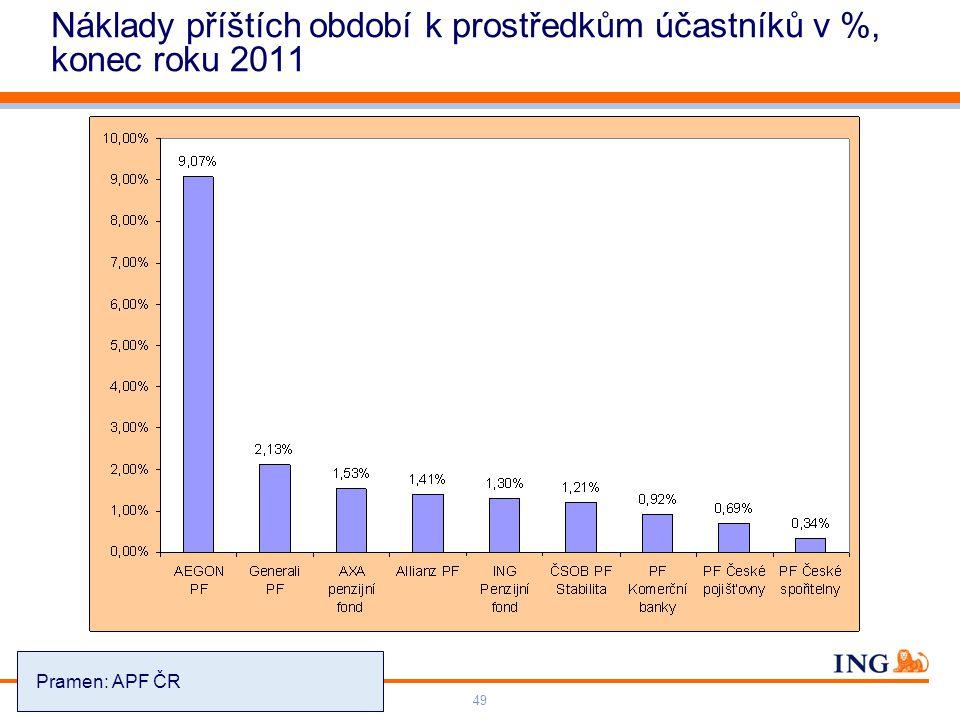 Do not put content on the brand signature area Orange RGB= 255,102,000 Light blue RGB= 180,195,225 Dark blue RGB= 000,000,102 Grey RGB= 150,150,150 ING colour balance Guideline www.ing-presentations.intranet Životní pojištění – Penze – Investice49 Náklady příštích období k prostředkům účastníků v %, konec roku 2011 Pramen: APF ČR