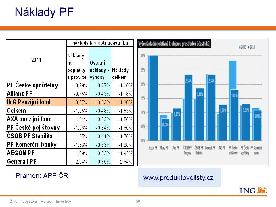 Do not put content on the brand signature area Orange RGB= 255,102,000 Light blue RGB= 180,195,225 Dark blue RGB= 000,000,102 Grey RGB= 150,150,150 ING colour balance Guideline www.ing-presentations.intranet Životní pojištění – Penze – Investice50 Náklady PF Pramen: APF ČR www.produktovelisty.cz