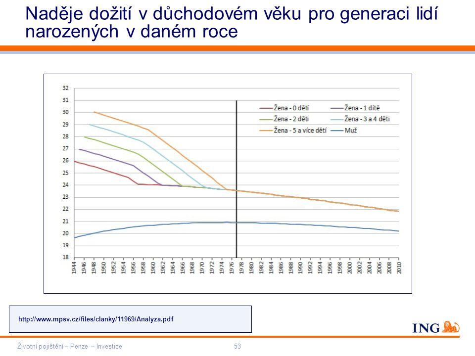 Do not put content on the brand signature area Orange RGB= 255,102,000 Light blue RGB= 180,195,225 Dark blue RGB= 000,000,102 Grey RGB= 150,150,150 ING colour balance Guideline www.ing-presentations.intranet Životní pojištění – Penze – Investice53 Naděje dožití v důchodovém věku pro generaci lidí narozených v daném roce http://www.mpsv.cz/files/clanky/11969/Analyza.pdf