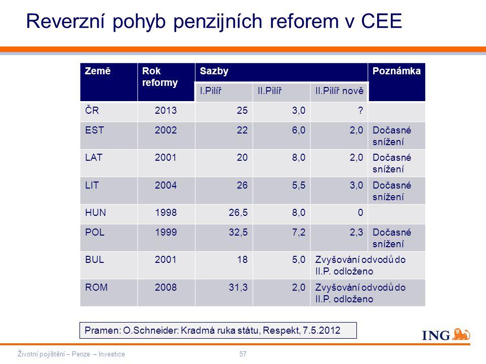 Do not put content on the brand signature area Orange RGB= 255,102,000 Light blue RGB= 180,195,225 Dark blue RGB= 000,000,102 Grey RGB= 150,150,150 ING colour balance Guideline www.ing-presentations.intranet Reverzní pohyb penzijních reforem v CEE Životní pojištění – Penze – Investice57 ZeměRok reformy SazbyPoznámka I.PilířII.PilířII.Pilíř nově ČR2013253,0.