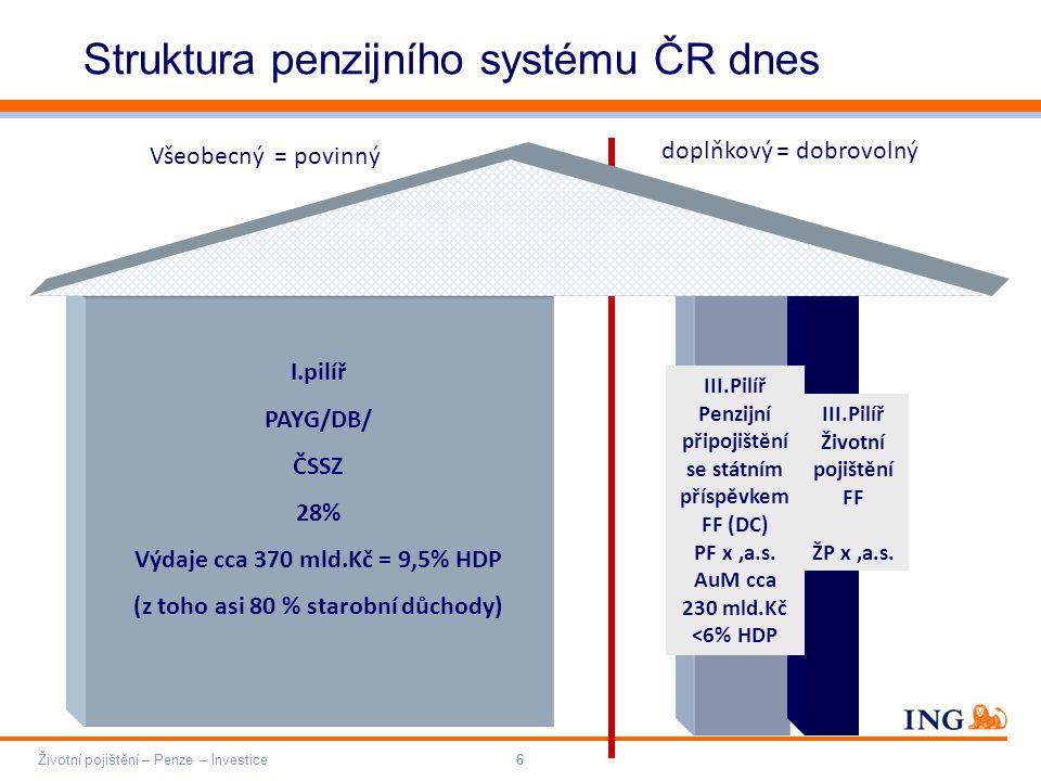 Do not put content on the brand signature area Orange RGB= 255,102,000 Light blue RGB= 180,195,225 Dark blue RGB= 000,000,102 Grey RGB= 150,150,150 ING colour balance Guideline www.ing-presentations.intranet Životní pojištění – Penze – Investice66 Struktura penzijního systému ČR dnes I.pilíř PAYG/DB/ ČSSZ 28% Výdaje cca 370 mld.Kč = 9,5% HDP (z toho asi 80 % starobní důchody) III.Pilíř Penzijní připojištění se státním příspěvkem FF (DC) PF x,a.s.