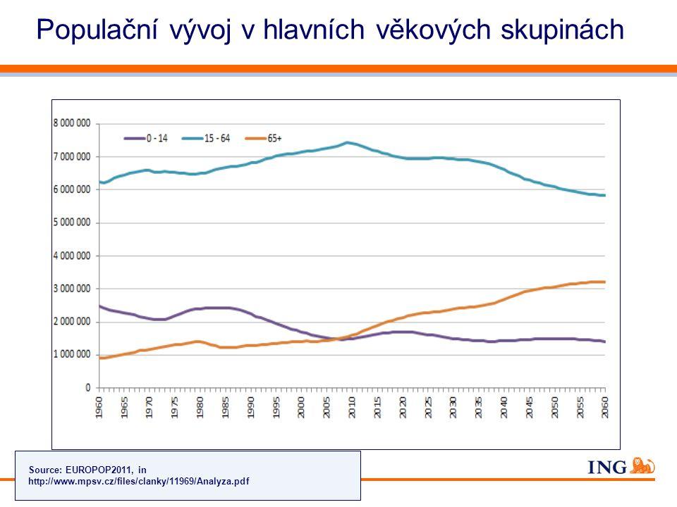Do not put content on the brand signature area Orange RGB= 255,102,000 Light blue RGB= 180,195,225 Dark blue RGB= 000,000,102 Grey RGB= 150,150,150 ING colour balance Guideline www.ing-presentations.intranet Životní pojištění – Penze – Investice8 Populační vývoj v hlavních věkových skupinách Source: EUROPOP2011, in http://www.mpsv.cz/files/clanky/11969/Analyza.pdf