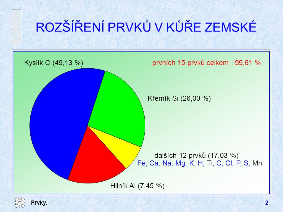 Prvky.2 ROZŠÍŘENÍ PRVKŮ V KŮŘE ZEMSKÉ Kyslík O (49,13 %) dalších 12 prvků (17,03 %) Hliník Al (7,45 %) Křemík Si (26,00 %) Fe, Ca, Na, Mg, K, H, Ti, C