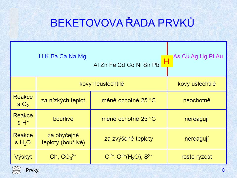 Prvky.8 BEKETOVOVA ŘADA PRVKŮ kovy neušlechtilékovy ušlechtilé Reakce s O 2 za nízkých teplotméně ochotně 25 °Cneochotně Reakce s H + bouřlivěméně ochotně 25 °Cnereagují Reakce s H 2 O za obyčejné teploty (bouřlivě) za zvýšené teplotynereagují VýskytCl , CO 3 2  O 2   O 2  (H 2 O), S 2  roste ryzost Li K Ba Ca Na MgAs Cu Ag Hg Pt Au Al Zn Fe Cd Co Ni Sn Pb H