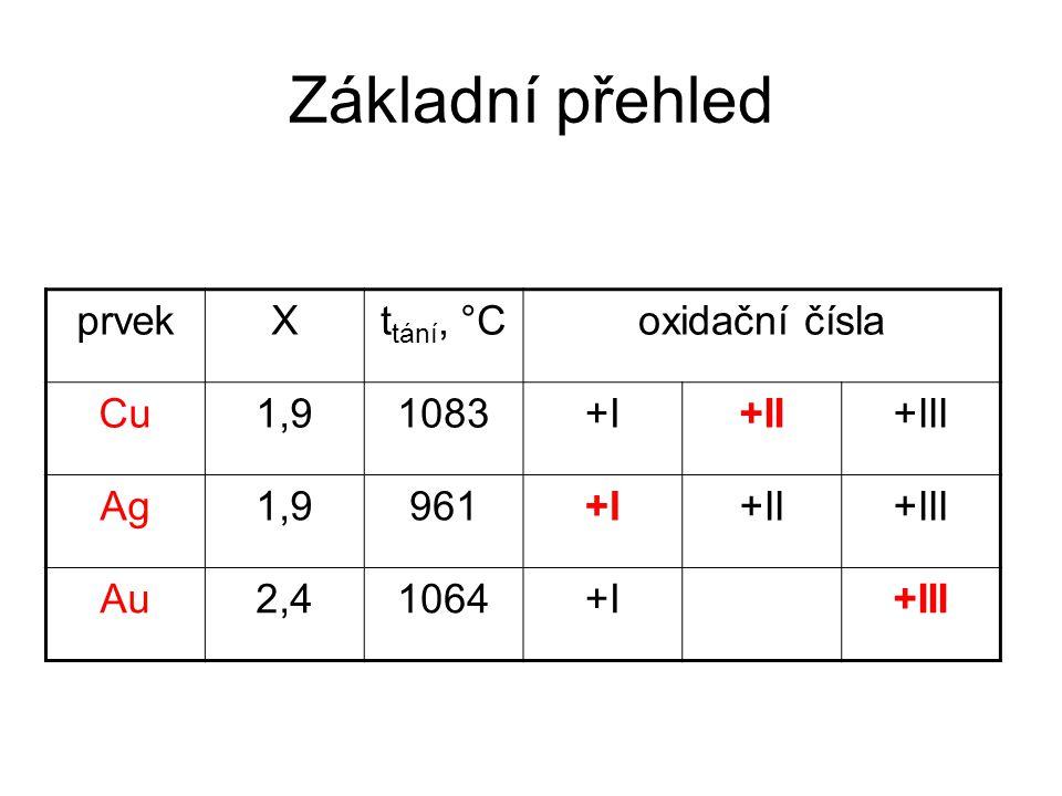 Základní přehled prvekXt tání, °Coxidační čísla Cu1,91083+I+II+III Ag1,9961+I+II+III Au2,41064+I+III
