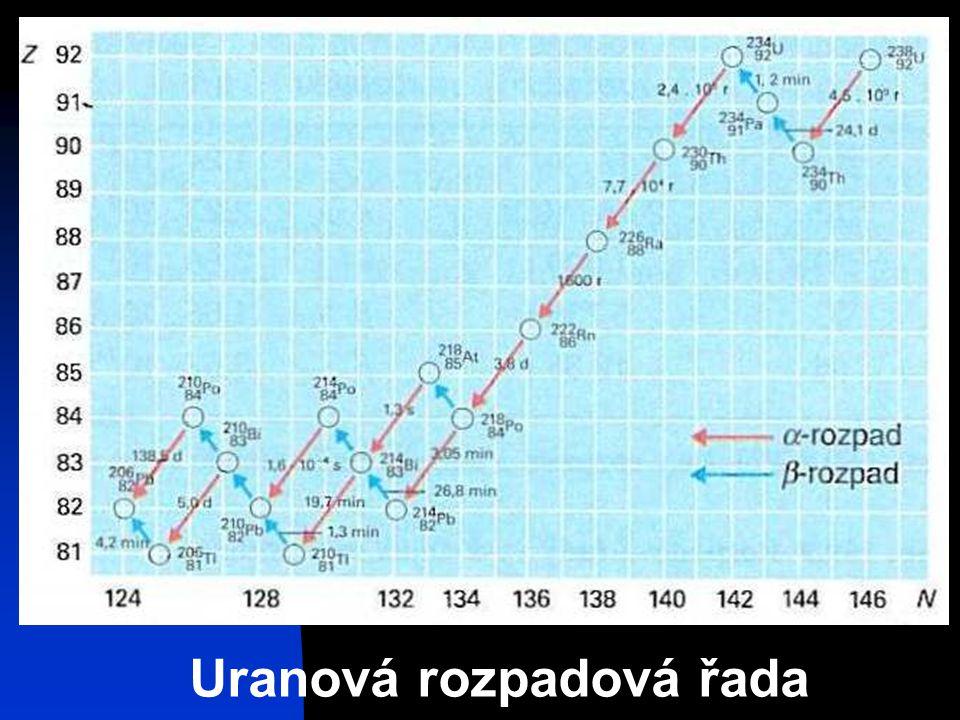 Uranová rozpadová řada