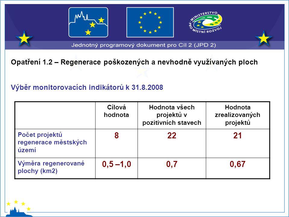 Opatření 1.2 – Regenerace poškozených a nevhodně využívaných ploch Výběr monitorovacích indikátorů k 31.8.2008 Cílová hodnota Hodnota všech projektů v pozitivních stavech Hodnota zrealizovaných projektů Počet projektů regenerace městských území 82221 Výměra regenerované plochy (km2) 0,5 –1,00,70,67