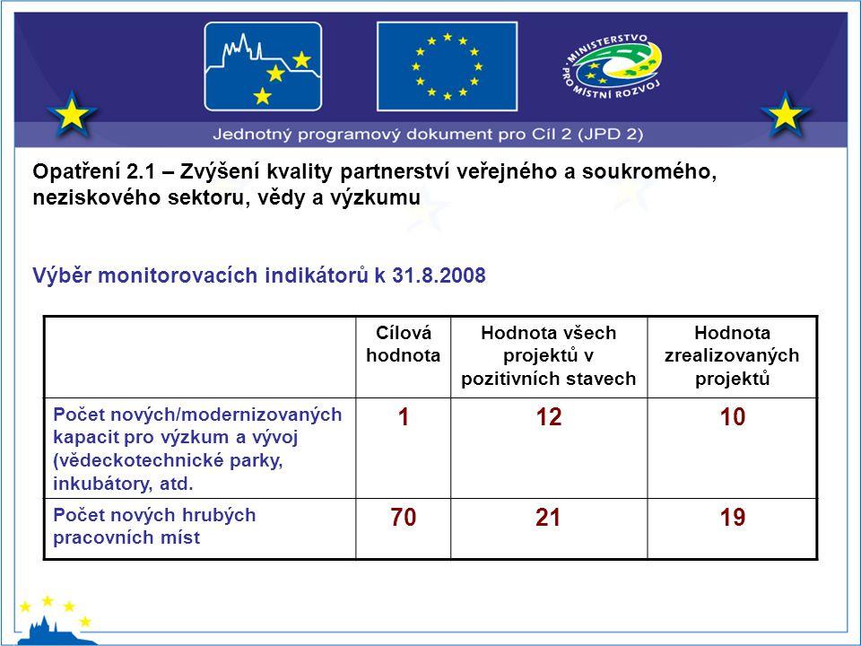 Opatření 2.1 – Zvýšení kvality partnerství veřejného a soukromého, neziskového sektoru, vědy a výzkumu Výběr monitorovacích indikátorů k 31.8.2008 Cílová hodnota Hodnota všech projektů v pozitivních stavech Hodnota zrealizovaných projektů Počet nových/modernizovaných kapacit pro výzkum a vývoj (vědeckotechnické parky, inkubátory, atd.
