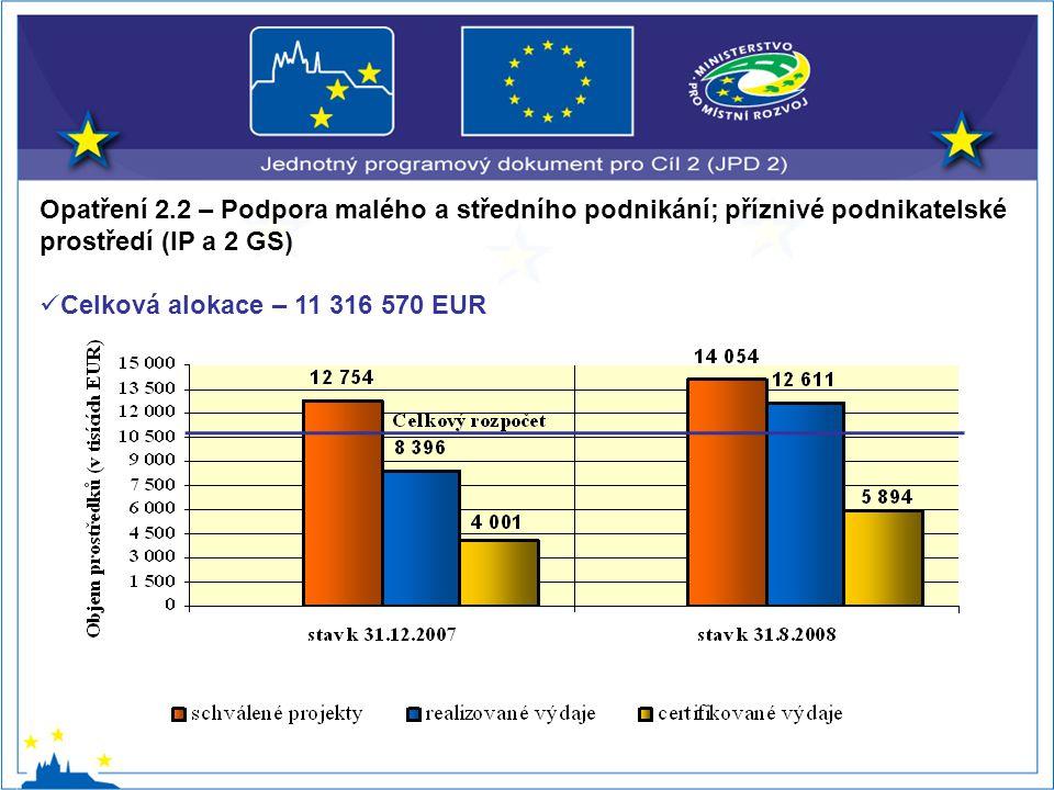 Opatření 2.2 – Podpora malého a středního podnikání; příznivé podnikatelské prostředí (IP a 2 GS) Celková alokace – 11 316 570 EUR