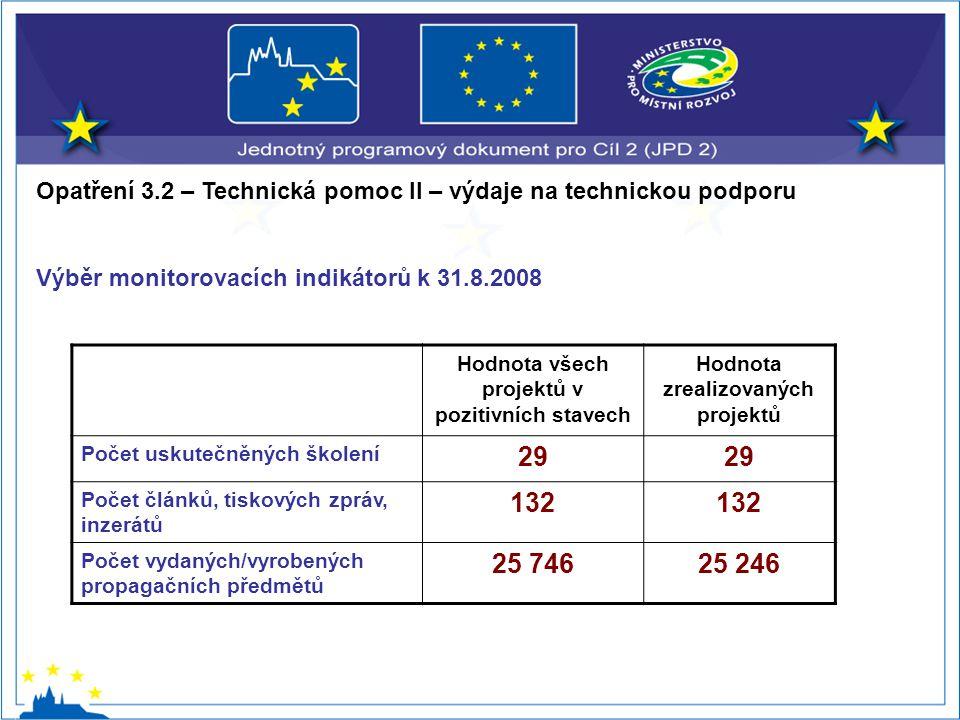 Opatření 3.2 – Technická pomoc II – výdaje na technickou podporu Výběr monitorovacích indikátorů k 31.8.2008 Hodnota všech projektů v pozitivních stavech Hodnota zrealizovaných projektů Počet uskutečněných školení 29 Počet článků, tiskových zpráv, inzerátů 132 Počet vydaných/vyrobených propagačních předmětů 25 74625 246