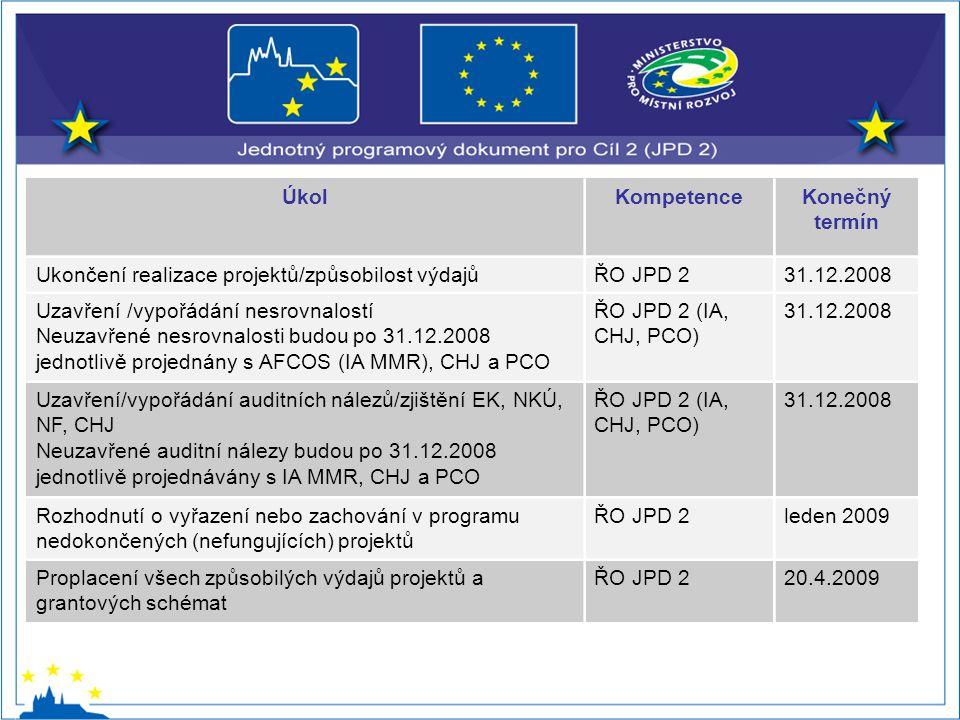 ÚkolKompetenceKonečný termín Ukončení realizace projektů/způsobilost výdajůŘO JPD 231.12.2008 Uzavření /vypořádání nesrovnalostí Neuzavřené nesrovnalosti budou po 31.12.2008 jednotlivě projednány s AFCOS (IA MMR), CHJ a PCO ŘO JPD 2 (IA, CHJ, PCO) 31.12.2008 Uzavření/vypořádání auditních nálezů/zjištění EK, NKÚ, NF, CHJ Neuzavřené auditní nálezy budou po 31.12.2008 jednotlivě projednávány s IA MMR, CHJ a PCO ŘO JPD 2 (IA, CHJ, PCO) 31.12.2008 Rozhodnutí o vyřazení nebo zachování v programu nedokončených (nefungujících) projektů ŘO JPD 2leden 2009 Proplacení všech způsobilých výdajů projektů a grantových schémat ŘO JPD 220.4.2009