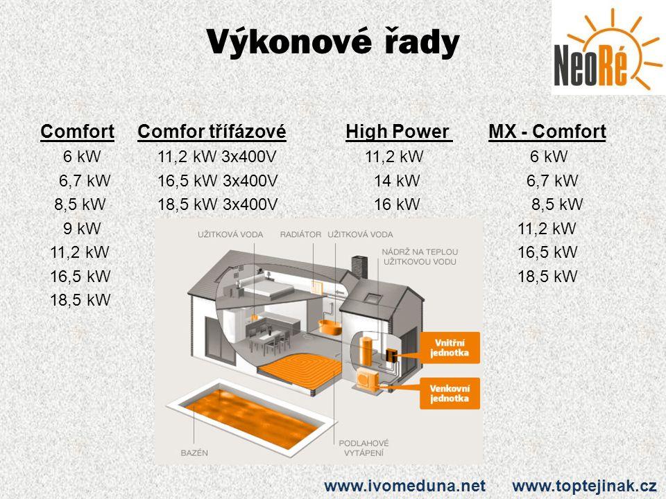 Výkonové řady Comfort Comfor třífázové 6 kW 11,2 kW 3x400V 6,7 kW 16,5 kW 3x400V 8,5 kW 18,5 kW 3x400V 9 kW 11,2 kW 16,5 kW 18,5 kW High Power MX - Co