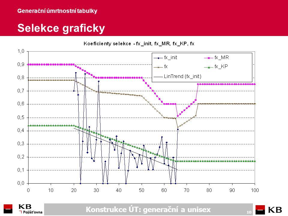 Konstrukce ÚT: generační a unisex 10 Generační úmrtnostní tabulky Selekce graficky