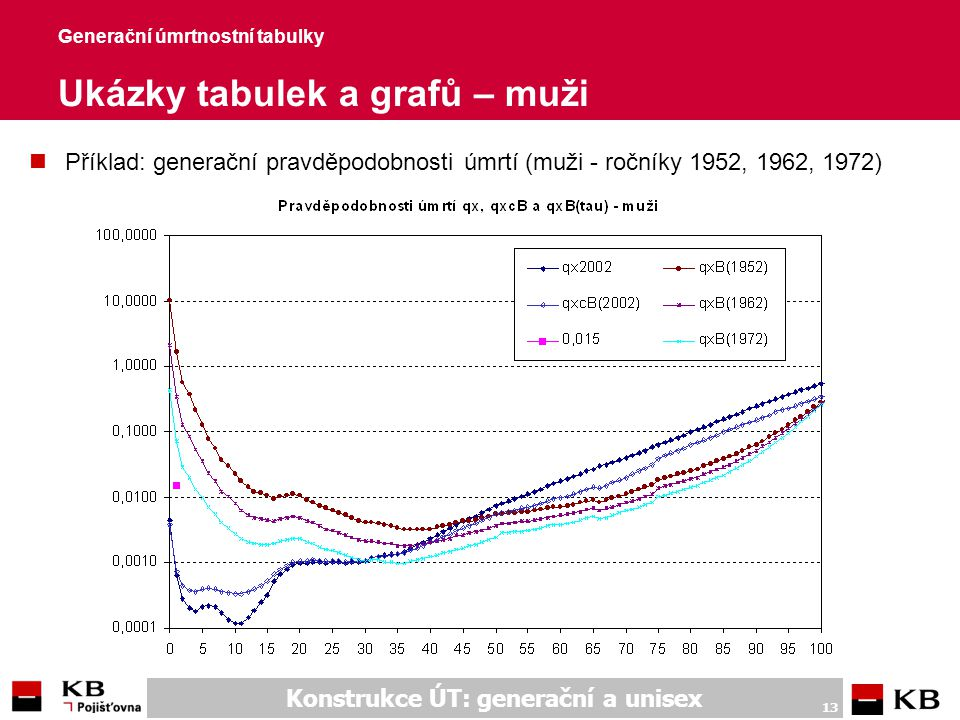 Konstrukce ÚT: generační a unisex 13 Generační úmrtnostní tabulky Ukázky tabulek a grafů – muži nPříklad: generační pravděpodobnosti úmrtí (muži - roč