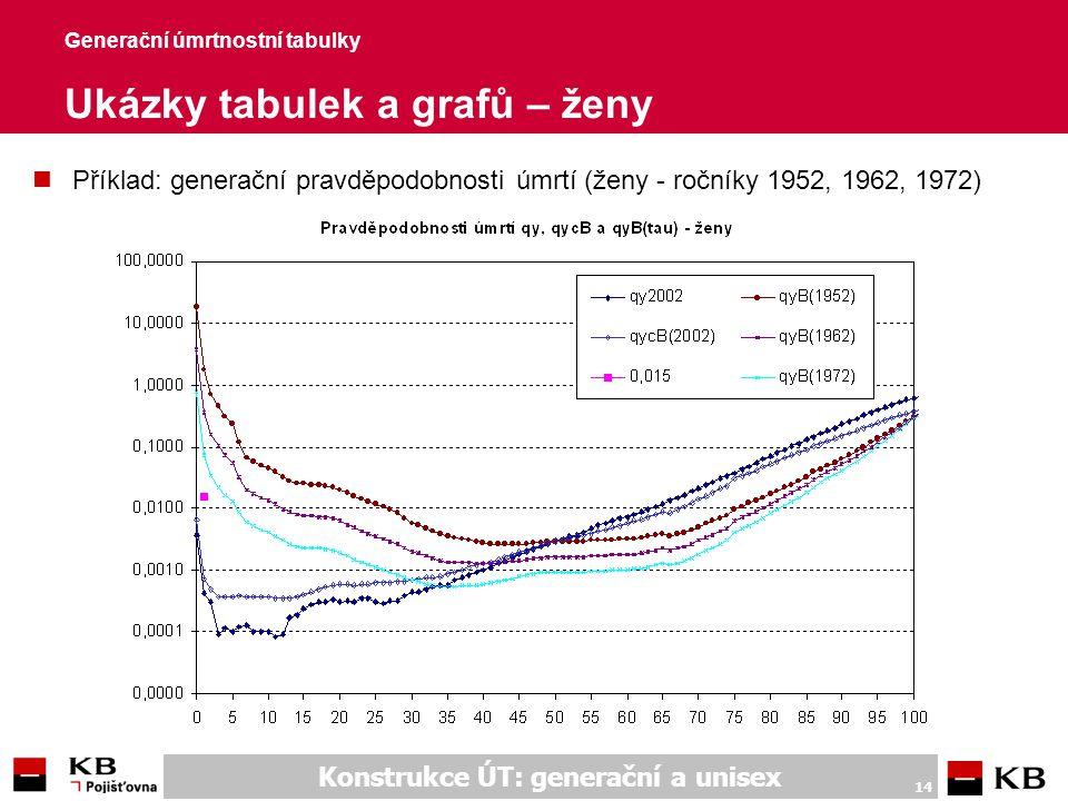 Konstrukce ÚT: generační a unisex 14 Generační úmrtnostní tabulky Ukázky tabulek a grafů – ženy nPříklad: generační pravděpodobnosti úmrtí (ženy - roč