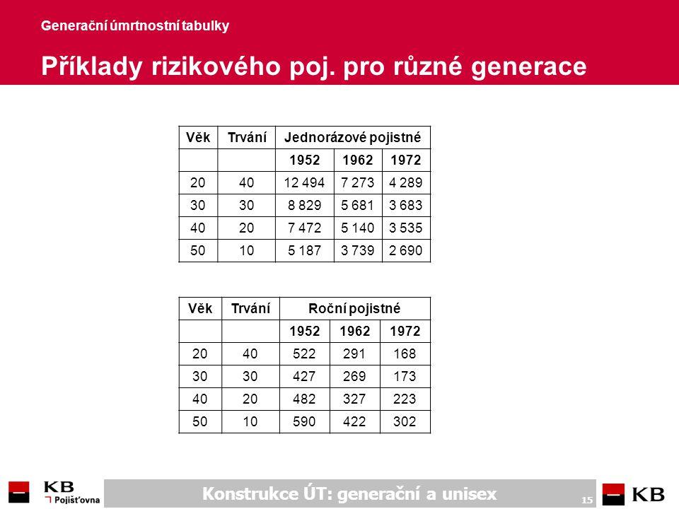 Konstrukce ÚT: generační a unisex 15 Generační úmrtnostní tabulky Příklady rizikového poj. pro různé generace VěkTrváníJednorázové pojistné 1952196219