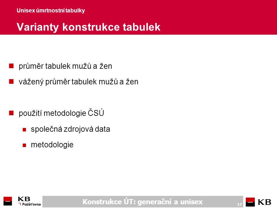 Konstrukce ÚT: generační a unisex 17 Unisex úmrtnostní tabulky Varianty konstrukce tabulek nprůměr tabulek mužů a žen nvážený průměr tabulek mužů a že