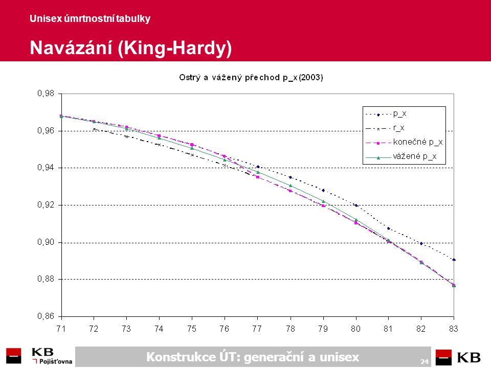 Konstrukce ÚT: generační a unisex 24 Unisex úmrtnostní tabulky Navázání (King-Hardy)