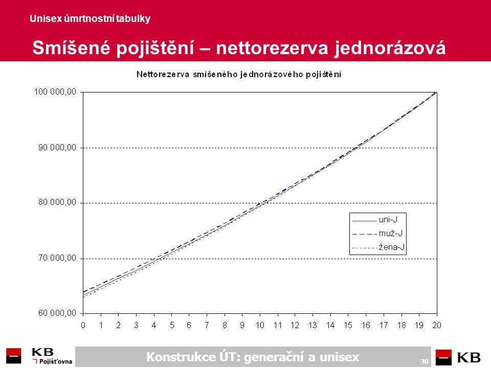 Konstrukce ÚT: generační a unisex 30 Unisex úmrtnostní tabulky Smíšené pojištění – nettorezerva jednorázová