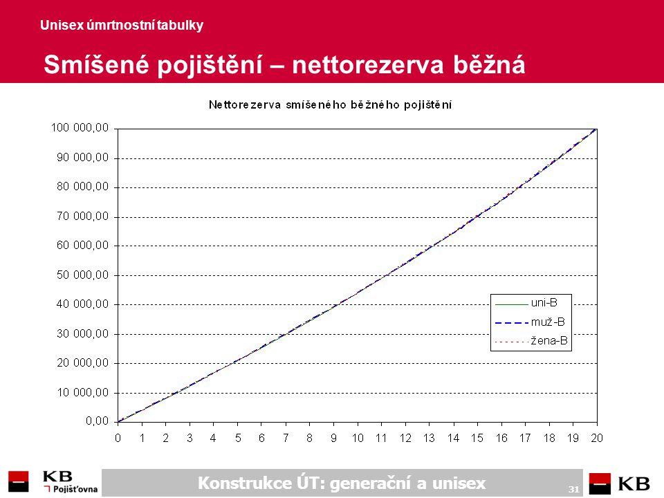 Konstrukce ÚT: generační a unisex 31 Unisex úmrtnostní tabulky Smíšené pojištění – nettorezerva běžná