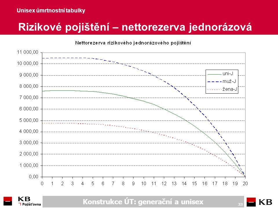 Konstrukce ÚT: generační a unisex 33 Unisex úmrtnostní tabulky Rizikové pojištění – nettorezerva jednorázová