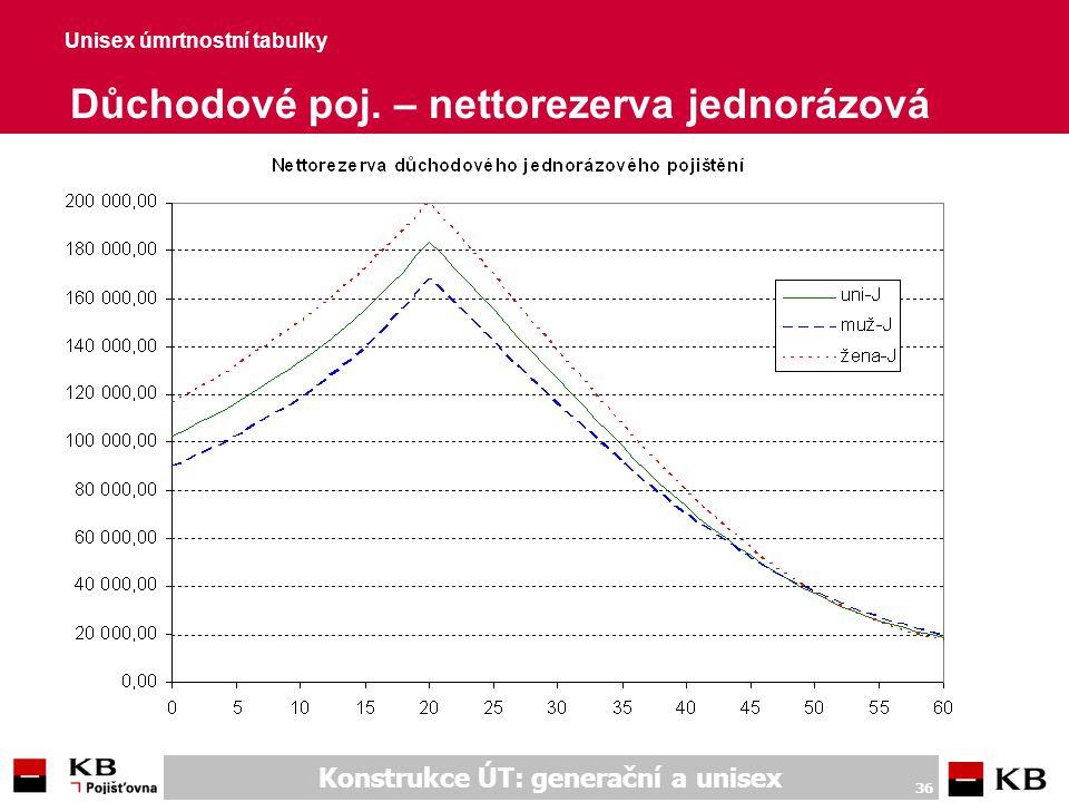 Konstrukce ÚT: generační a unisex 36 Unisex úmrtnostní tabulky Důchodové poj. – nettorezerva jednorázová