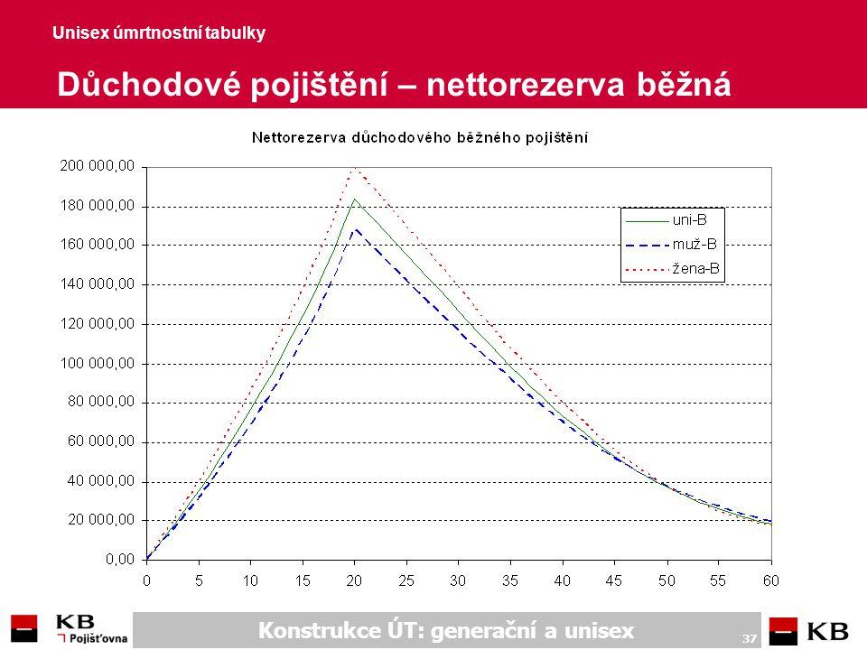 Konstrukce ÚT: generační a unisex 37 Unisex úmrtnostní tabulky Důchodové pojištění – nettorezerva běžná