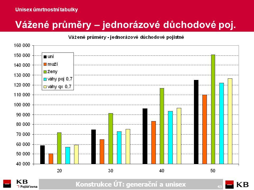 Konstrukce ÚT: generační a unisex 43 Unisex úmrtnostní tabulky Vážené průměry – jednorázové důchodové poj.